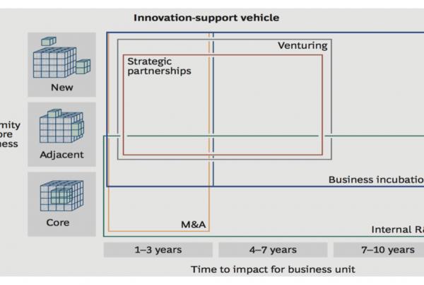 企業發展新事業,如何讓想法落地實現?